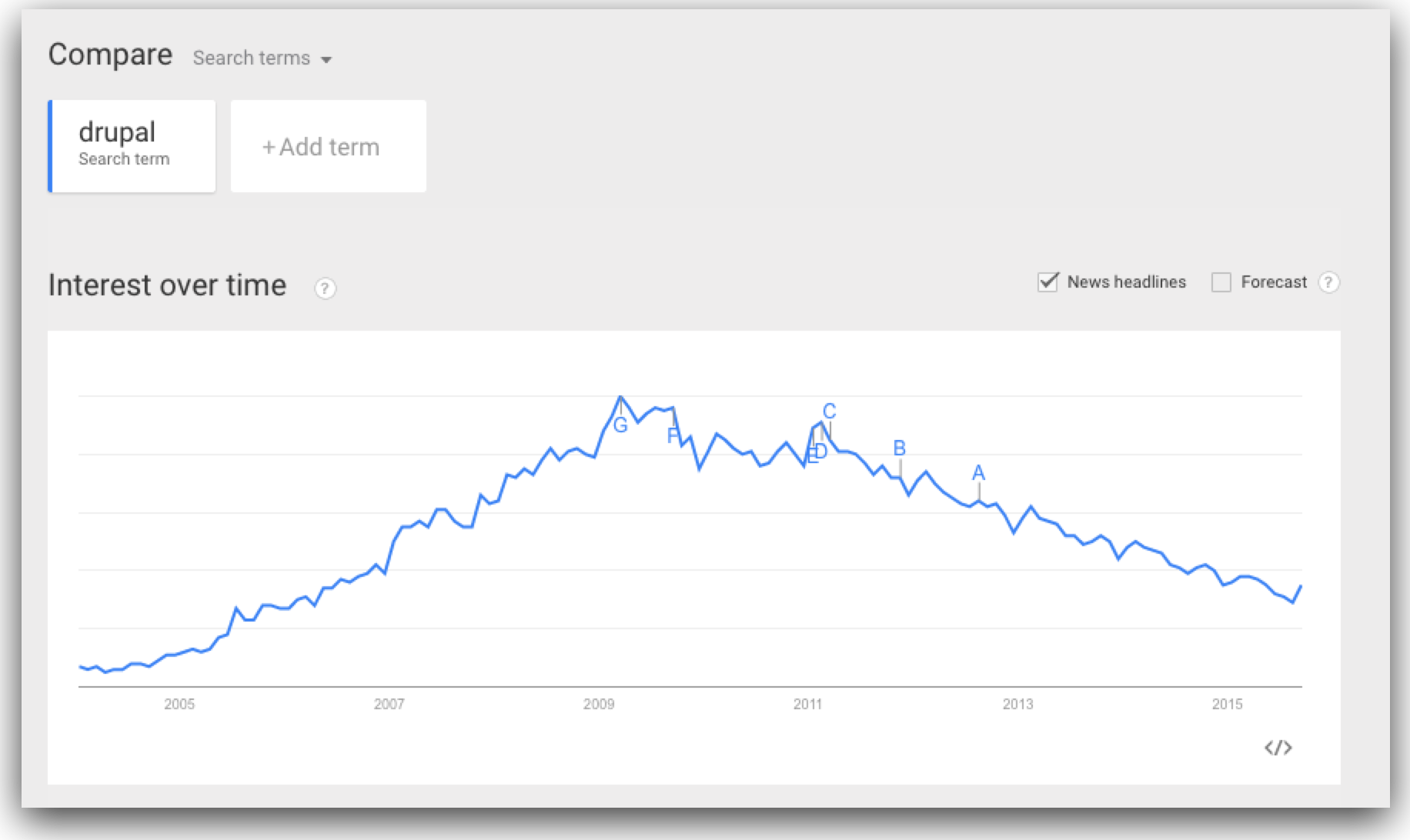 The Decline of Drupal / How to Fix Drupal 8 – MikeSchinkel com